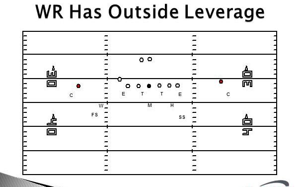 Cover Two Corner Techniques Based on Receiver Leverage