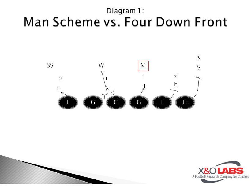 Concept Blocking Man Schemes - Diagram 1