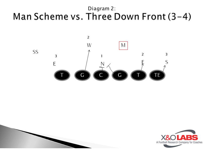Concept Blocking Man Schemes - Diagram 2