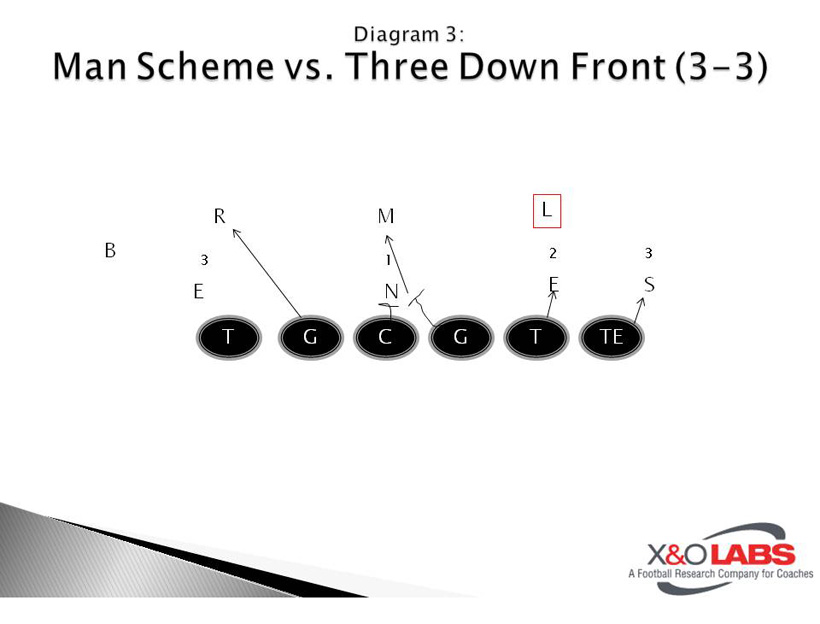 Concept Blocking Man Schemes - Diagram 3