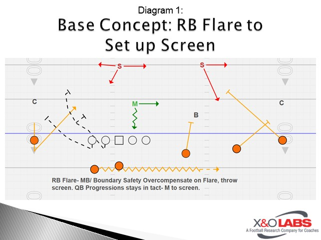 Base Concept: RB Flare to Set up Screen