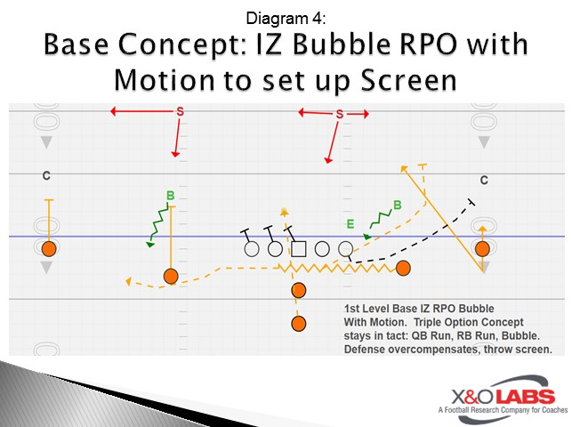 Base Concept: IZ Bubble RPO with Motion to set up Screen