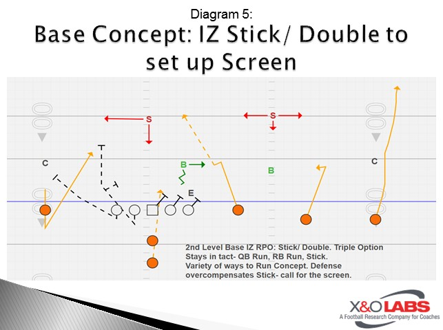 Base Concept: IZ Stick/ Double to set up Screen