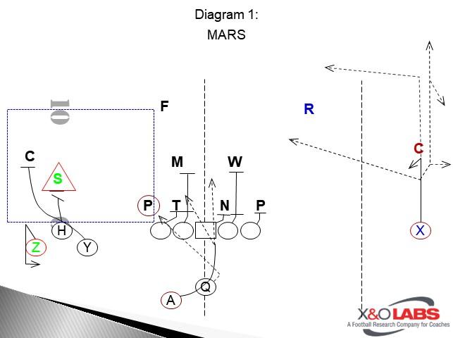 Mai Diagram 1