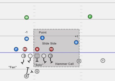Identifying and Blocking Pressure in 6-Man Protection Schemes