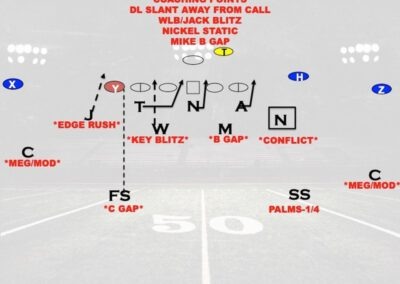 B.T.B. and B.O.B. Pressures to Eliminate Conflict Defenders in RPO's