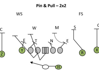 Segment Teaching Kick vs. Pull Techniques in Pin and Pull Schemes