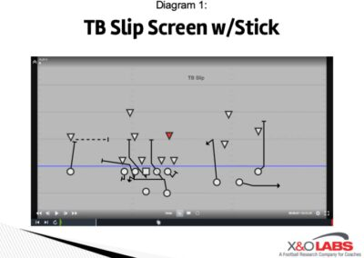 Pass/Screen and Screen/Screen Options Off Number 3 Defender