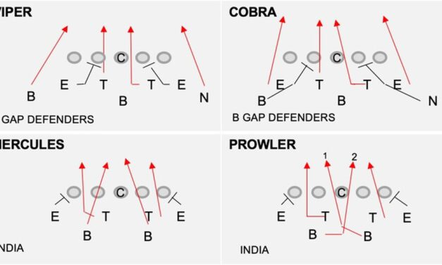 Designating Attack vs. Free Rushers to Defend Screens and Draws
