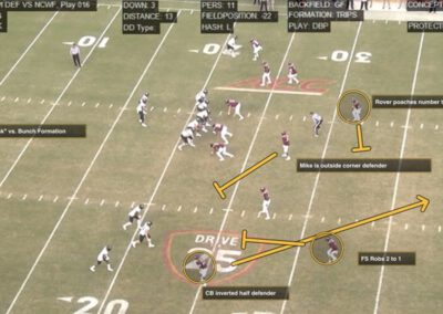 """""""The Foster 5"""" – The Culmination: Evolving the AFC (Automatic Front/Coverage) System to Defend Modern Offense"""