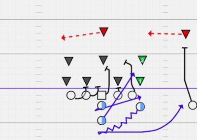 Combatting Common Defensive Adjustments to the Flexbone Offense (Part 1)