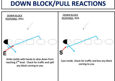 C-Gap Defender Block Identification and Destruction from Even Front Spacing